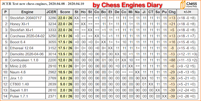JCER Tournament 2020 - Page 4 2020.04.08.TestNewChessEngines
