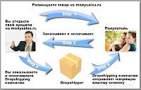 Дропшоппинг и дропшиппинг в России -сервис экономии на покупках и доставке