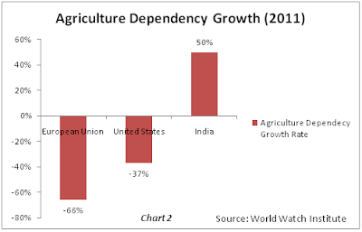 Agriculture dependency growth rate WorldWatch Institute
