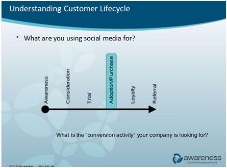 Social Media Marketing: Expert Advice, Successful Strategies And More