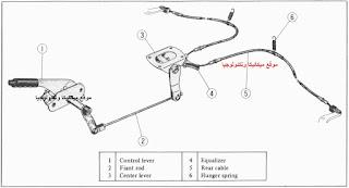 اجزاء فرامل اليد,كيفية شد فرامل اليد,فرامل, ميكانيكا, ميكانيكا السيارات, شرح اجزاء السيارة