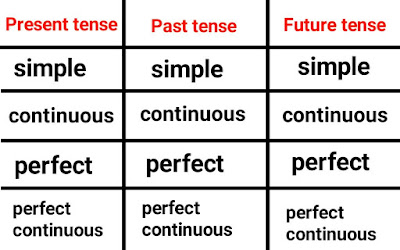 present past and future tense in hindi