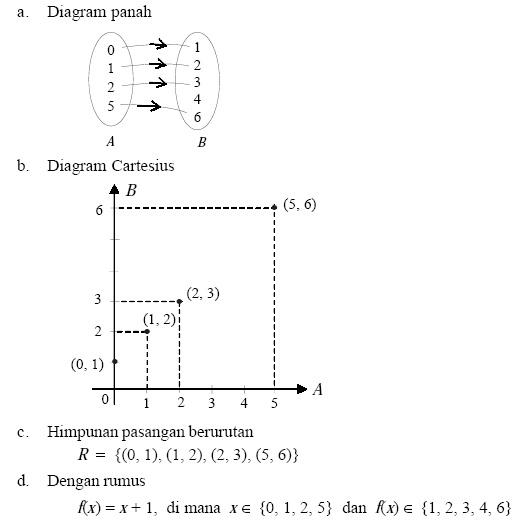 Materi komposisi fungsi lengkap soal dan pembahasan sharematika a 0125 b 12346 maka relasi satu kurangnya dari himpunan a ke himpunan b dapat disajikan dalam diagram panah diagram cartesius ccuart Choice Image