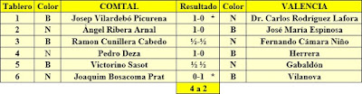 Resultados del match de ajedrez telefónico Comtal-Valencia, abril de 1930