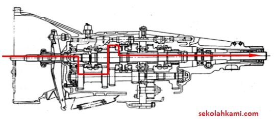 Mengenal Transmisi Manual (Komponen dan Cara Kerja ...