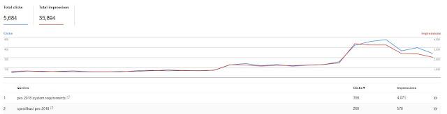 Apa Itu Total Klik Pada Search Analytics webmaster Tools ?