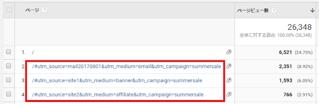 Googleアナリティクス上ではキャンペーンパラメータが含まれる
