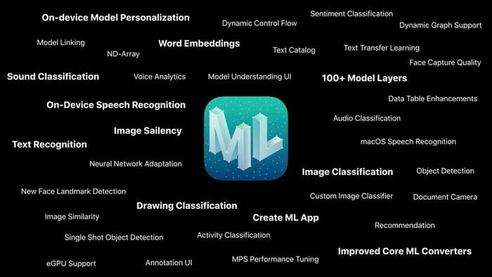 Where and How Apple uses Machine Learning and Artificial Intelligence