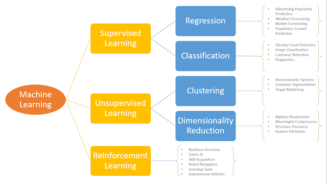 Machine Learning algorithms and their applications