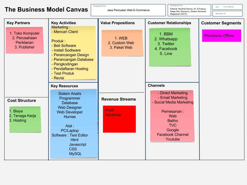 Spell My Name Business Model Canvas