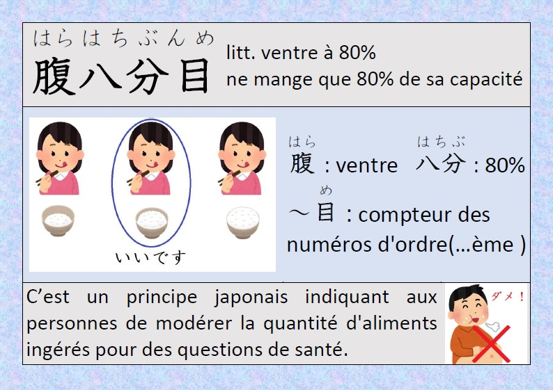 Japonais Kanji 日本語・漢字: Expression japonaise - 腹八分目 ...