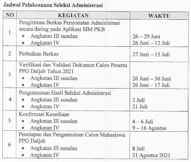 Jadwal Seleksi Administrasi PPG Dalam Jabatan Tahun 2021