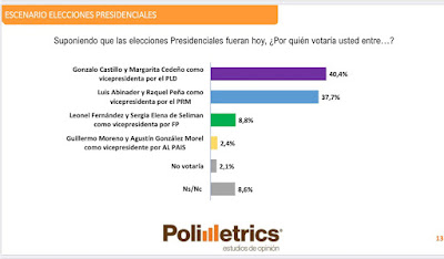 ENCUESTA POLIMETRICS DA COMO GANADOR CON UN 40.4% A GONZALO CASTILLO EN LAS ELECCIONES DEL 5 DE JULIO