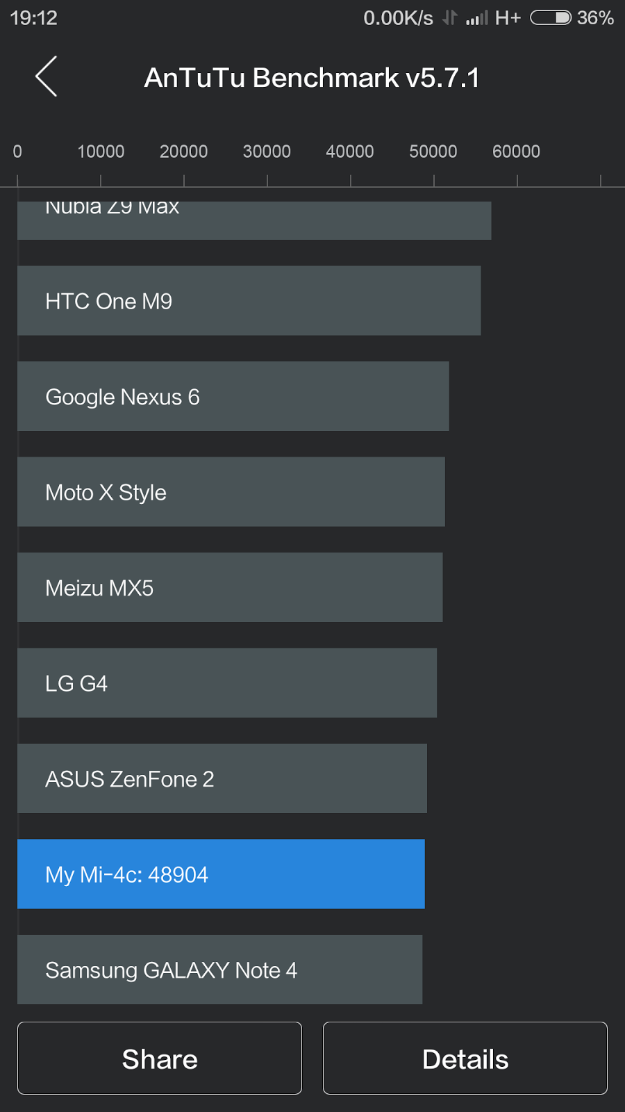 Gonta Ganti Hape Review Xiaomi Mi 4c Bulan Madu Yang Keterusan Mi4c 2 16 Garansi 1 Tahun Hasil Benchmark
