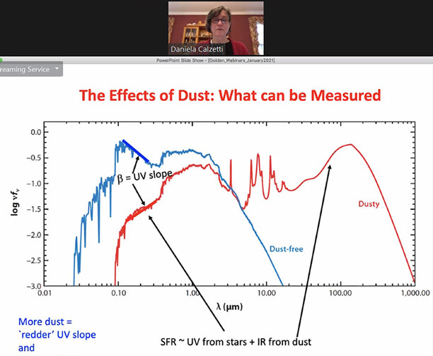 Using Beta-UV Slope (Source: Daniela Calzetti, Golden Webinar, http://astro.uc.cl/en)