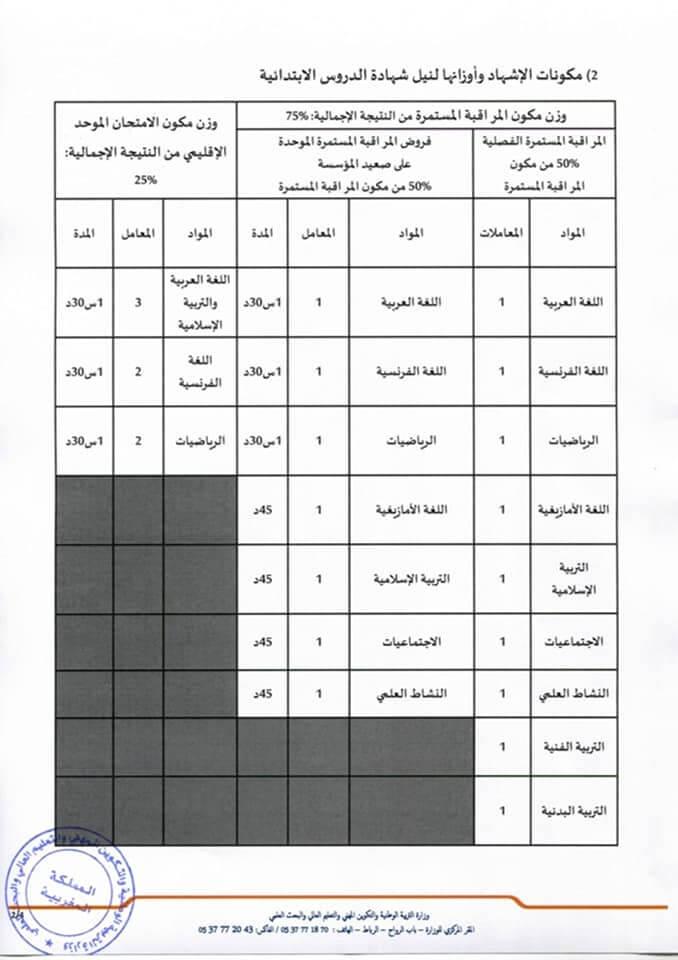 مكونات و نسب مواد نيل شهادة الدروس الابتدائي بالمغرب