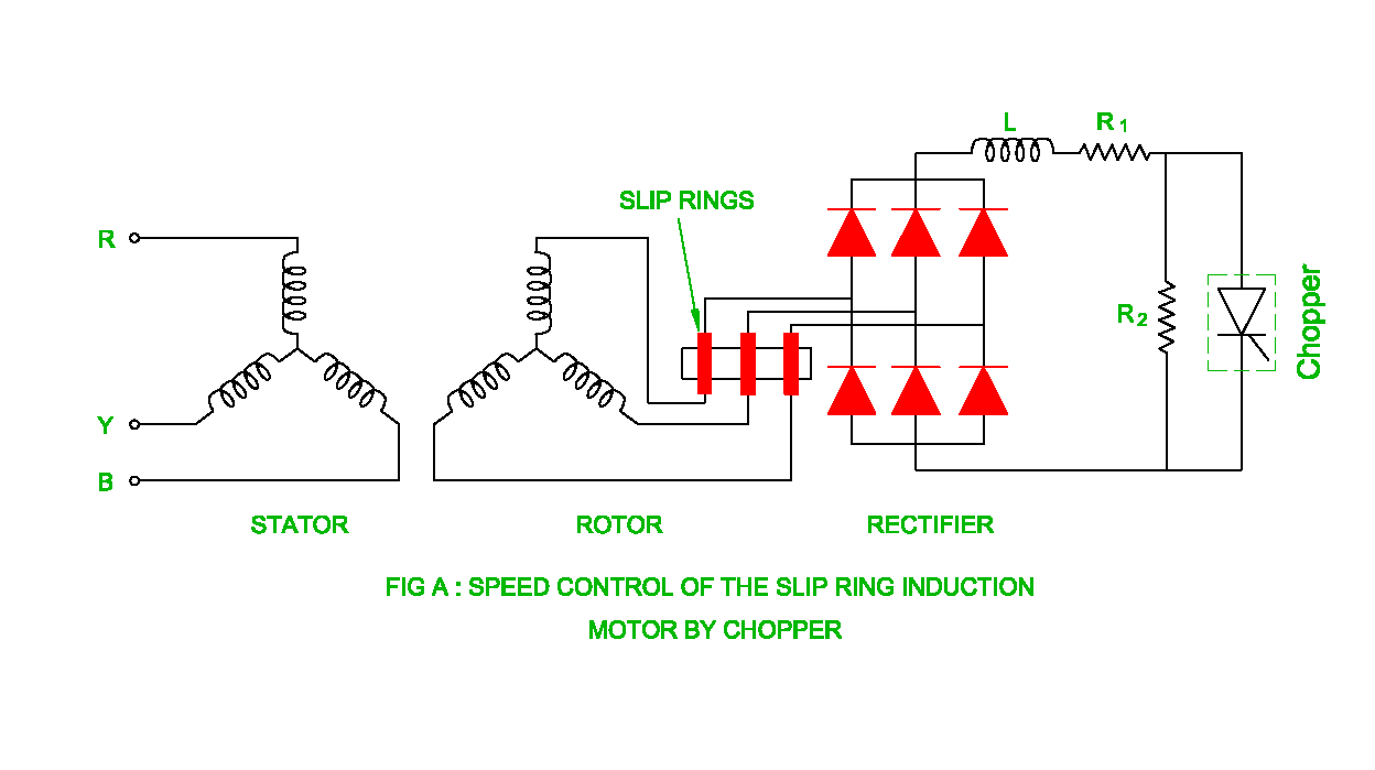 Speed control of slip ring induction motor for Speed control of induction motor
