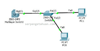 Trunk adalah sebuah cara untuk melewatkan lebih dari satu vlan di dalam satu port atau interface