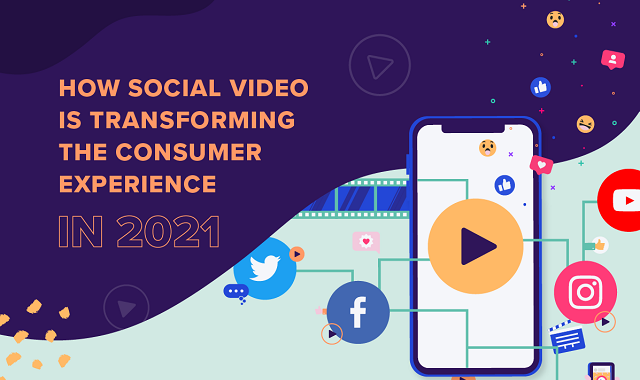 Videos – A powerful tool to engage consumers