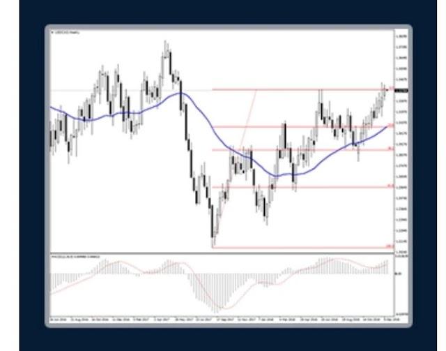 Learn Fibonacci Retracement in forex trading