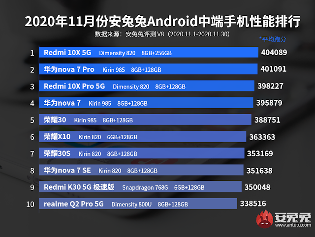 Mid-Range Android Performance Benchmarks