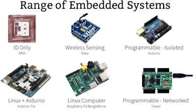 Pengen Tau Pengertian Sistem Embeddeb Komputer? Ini Jawabannya, pengertian sistem embedded komputer, cara kerja embedded komputer, jenis-jenis embedded komputer, mecam-macam embedded komputer