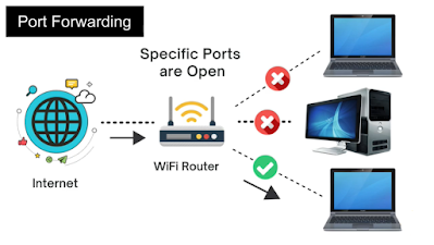 What is Port Forwarding, and How to set up Port Forwarding on WiFi Router!