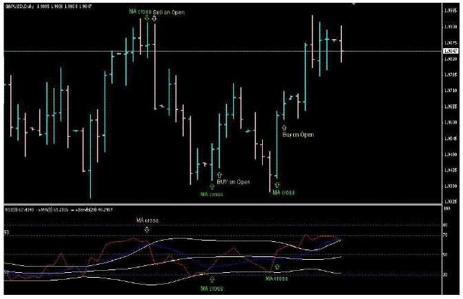 MARSI - Moving Average RSI crossover   Trading Systems