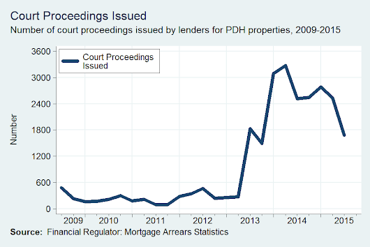 Legal Proceedings and Repossessions in the Central Bank's Mortgage Arrears Statistics