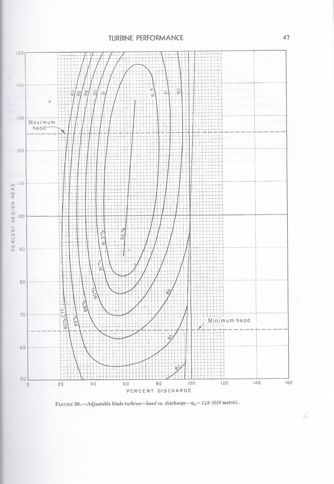 Experto En Turbinas Hidraulicas 29a Parte Curva Colina