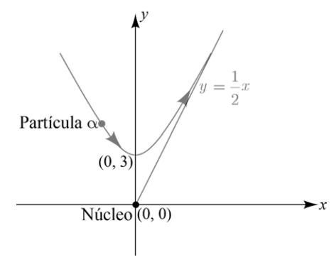 Partícula Núcleo