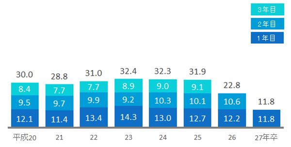 大学新卒者の3年以内離職率