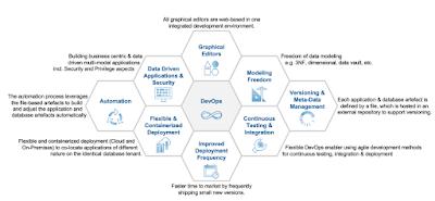 SAP HANA Exam Prep, SAP HANA Career, SAP HANA Learning, SAP HANA Guides, SAP HANA Study Materials, SAP HANA Certification, BW SAP HANA Data Warehousing
