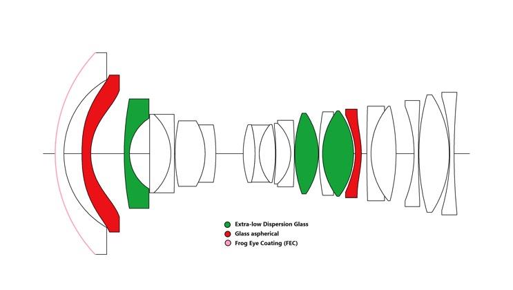 Оптическая схема объектива Laowa 17mm f/4 Zero-D