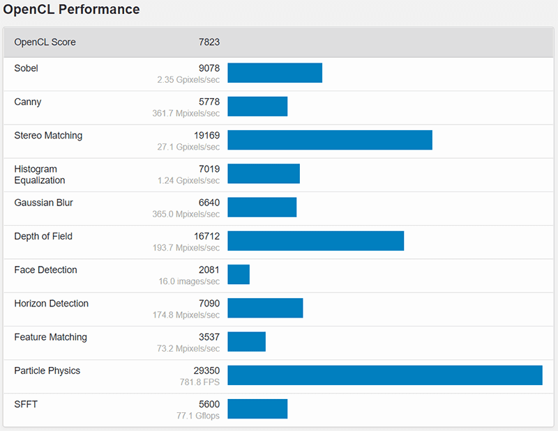 Geekbench OpenCL Performance