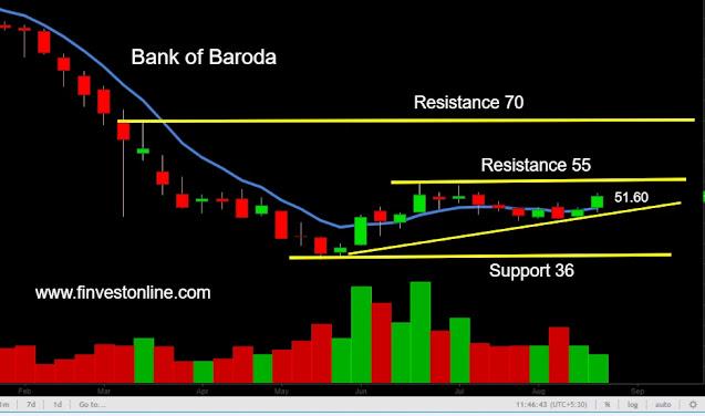 babkbaroda, bank of baroda share stock price target level