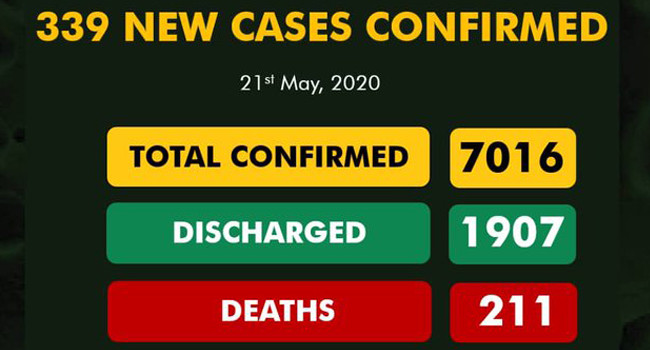 Nigeria Records 339 New Cases Of COVID-19, Total Infections Exceed 7,000 #Arewapublisize