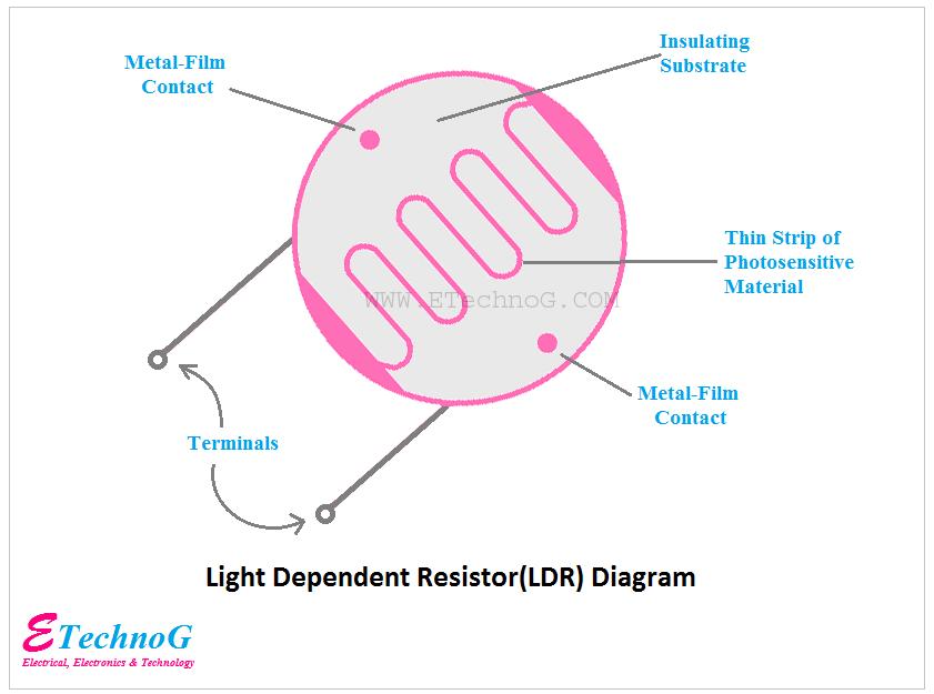 LDR Diagram, Diagram of LDR, LDR constructional diagram