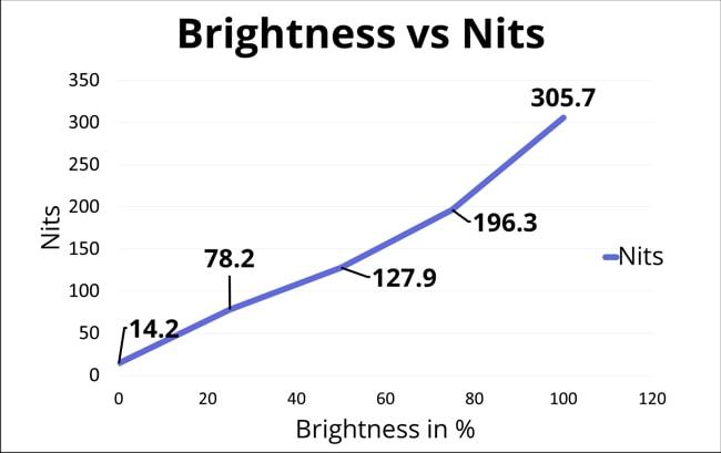 The chart of display nits vs brightness.