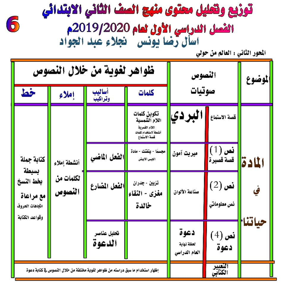توزيع وتحليل محتوى منهج اللغة العربية للصف الثاني الابتدائي ترم أول 2020 6