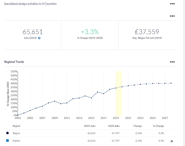 Specialised data for creatives