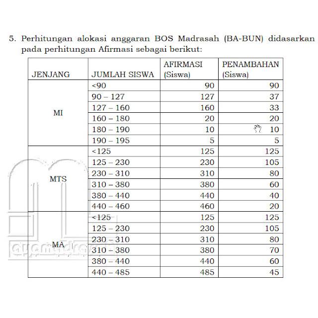 BOS Madrasah (BA-BUN) Perhitungan Afirmasi