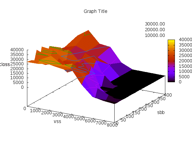 How To by Examples: [GNUPLOT] gnuplot 3D plot example