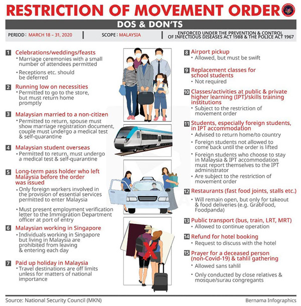Malaysia Restriction Movement Order