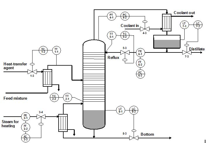 Various control loops for stirred tank reactor, furnaces