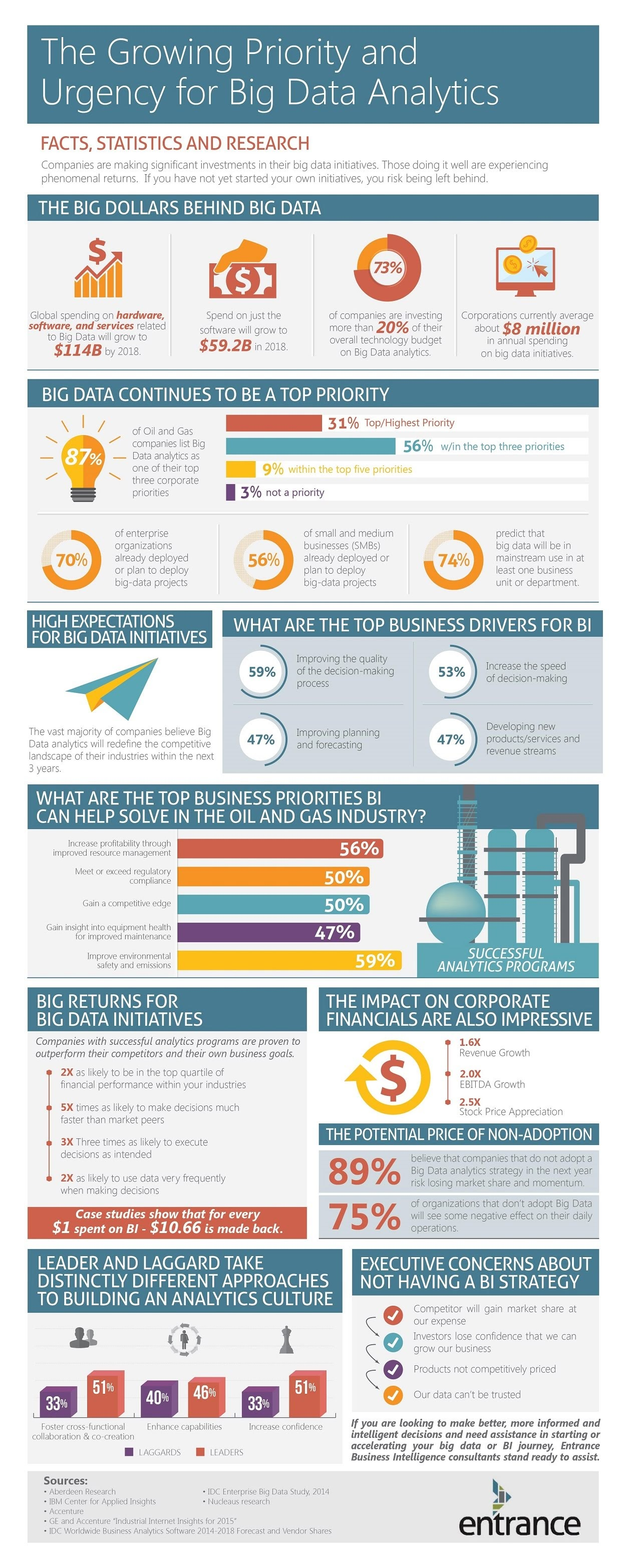 Urgency for Big Data Analytics Infographic #infographic