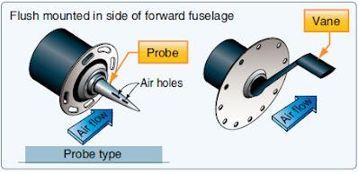Aircraft Mechanical Movement Indication Instruments