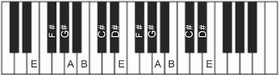 gambar piano tangga nada e