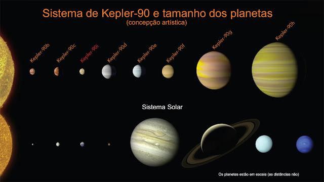 Sistema Kepler-90 e Sistema Solar - comparação