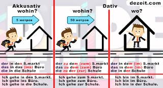 Факультатив 2. Направления и разница wohin Akkusativ и wohin Dativ.